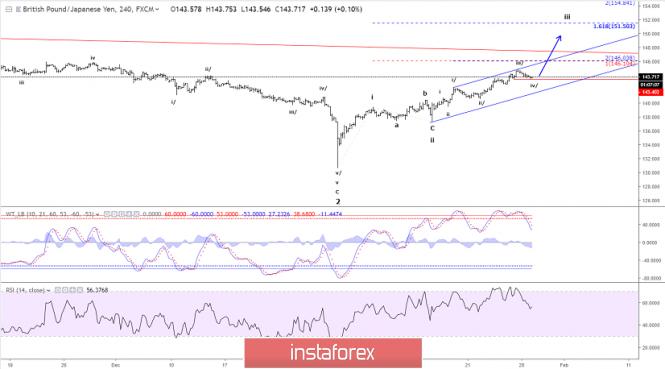 Elliott wave analysis of GBP/JPY for January 29, 2019