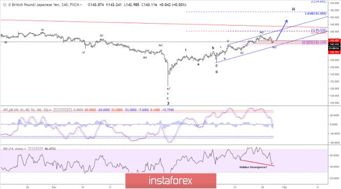 Elliott wave analysis of GBP/JPY for January 30, 2019