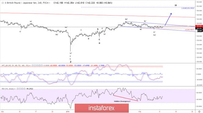 Elliott wave analysis of GBP/JPY for February 12, 2019