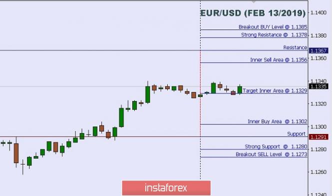 技术分析:2019年02月13日欧元/美元盘中水平