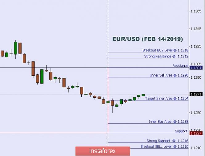 技术分析:2019年02月14日欧元/美元盘中水平