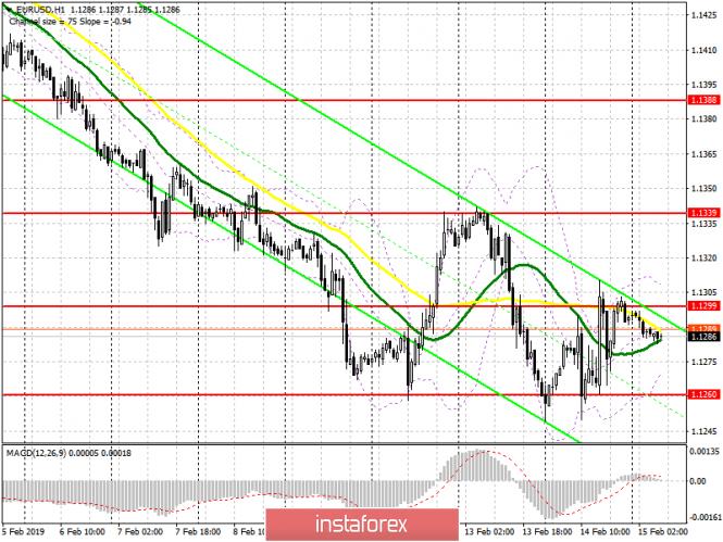 EUR/USD: план на европейскую сессию 15 февраля. Слабые данные по США отпугивают покупателей...