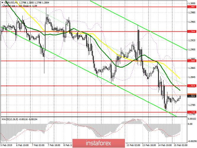 GBP/USD: план на европейскую сессию 15 февраля. Фунт остается слабым на фоне неопределенности по...