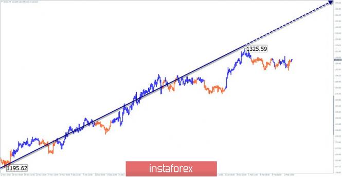 Упрощенный волновой анализ GOLD на неделю, от 15 февраля