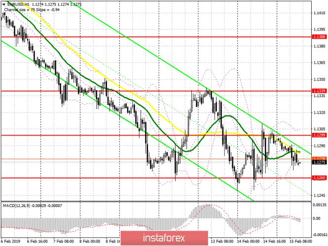 EUR/USD: план на американскую сессию 15 февраля. Данные по еврозоне проигнорированы рынком