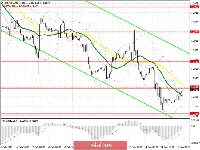 GBP/USD: план на американскую сессию 15 февраля. Фунт вернул себе ряд позиций после хороших...