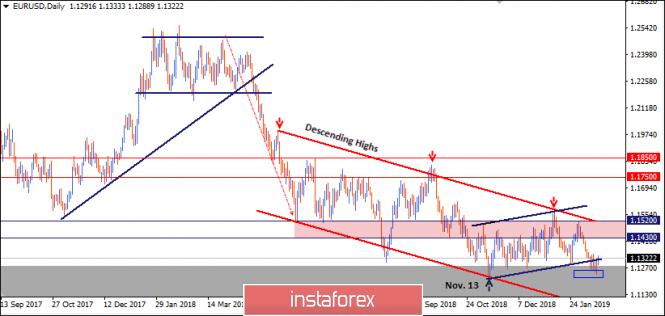 February 18 2019: EUR/USD is demonstrating weak bullish recovery…