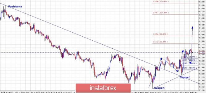 Trading plan for EUR/USD for February 20, 2019