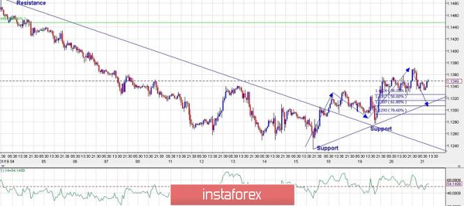 Trading plan for EUR/USD for February 21 2019