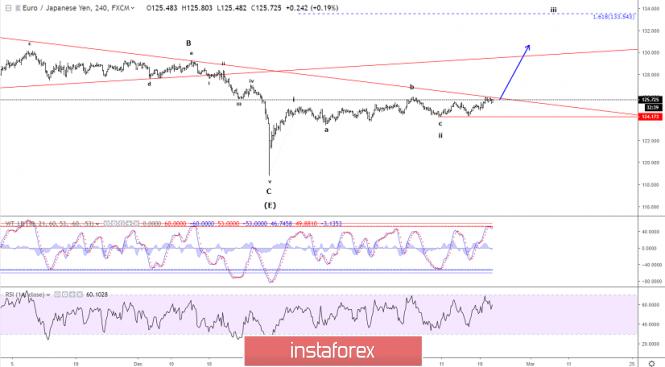 Elliott wave analysis of EUR/JPY for February 20 2019
