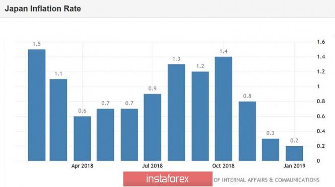 USD/JPY. Иена проигнорировала инфляцию и ждёт встречи…