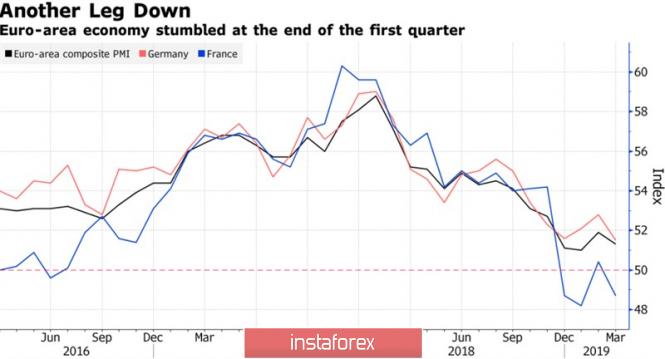 Доллар идет по стопам евро
