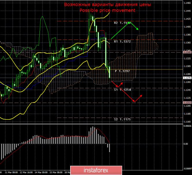 EUR/USD. 22 марта. Итоги дня. Обвал евро может быть началом нового, длительного нисходящего тренда