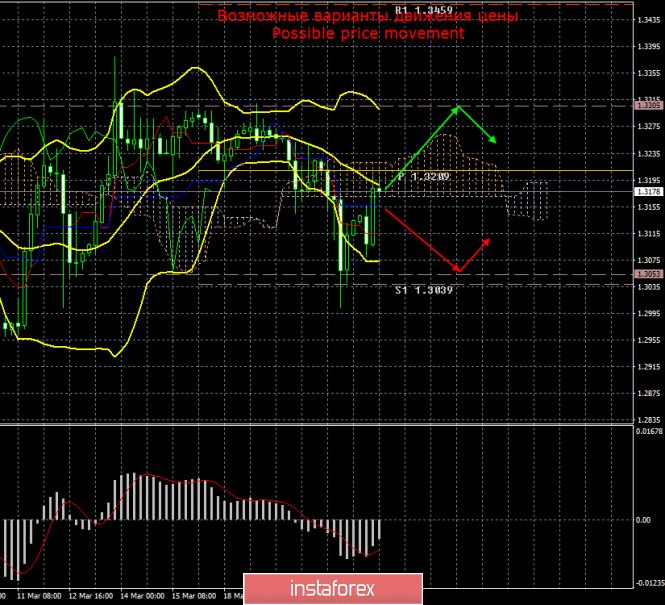 GBP/USD. 22 марта. Итоги дня. Фунт движется по одному ему известным причинам и факторам