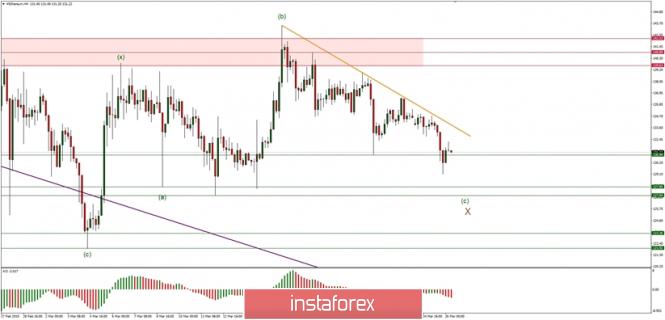 Inversión en el mercado Forex: Análisis de pares de divisas y materias primas - Página 22 Analytics5c99d0781c48f