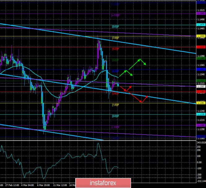 EUR/USD. 26 марта. Торговая система «Каналы регрессии». Евро готов к новому падению на основании...