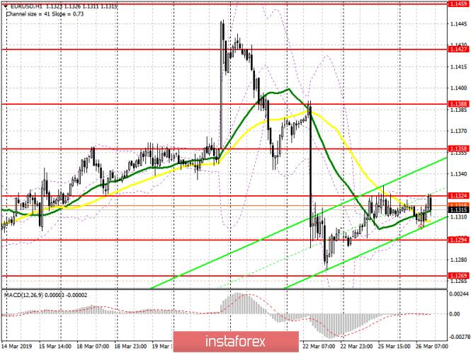 EUR/USD: план на американскую сессию 26 марта. Отсутствие важных данных не позволяет евро...