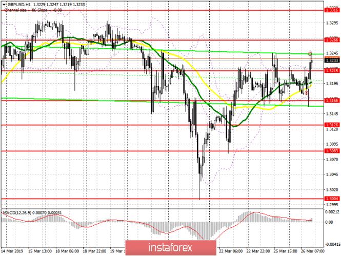 GBP/USD: план на американскую сессию 26 марта. Фунт пользуется поддержкой после появления...