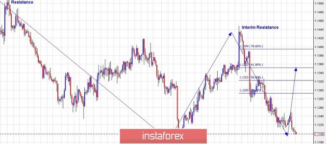 Inversión en el mercado Forex: Análisis de pares de divisas y materias primas - Página 22 Analytics5ca2e32b8a949