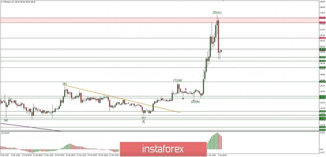 Análisis de los pares de divisas y materias primas - Página 40 Analytics5ca599591478d