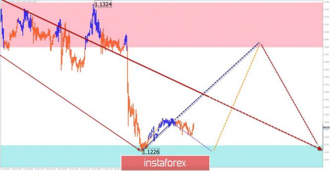 EUR/USD, GBP/USD AUD/USD. Упрощенный волновой анализ и прогноз…