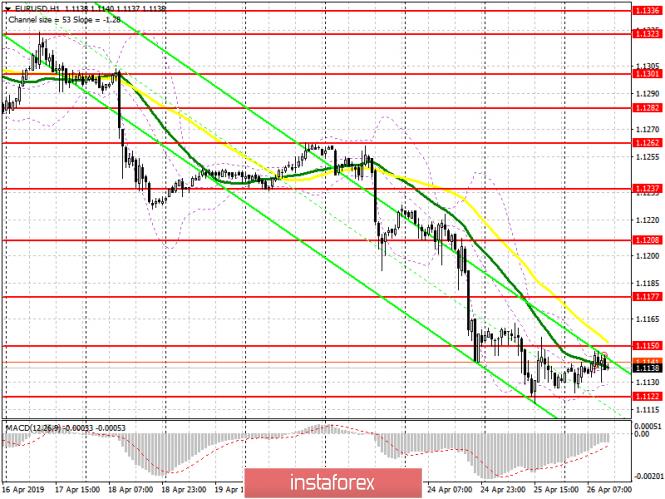 EUR/USD: план на европейскую сессию 26 апреля. Трейдеры ждут важный отчет по ВВП США