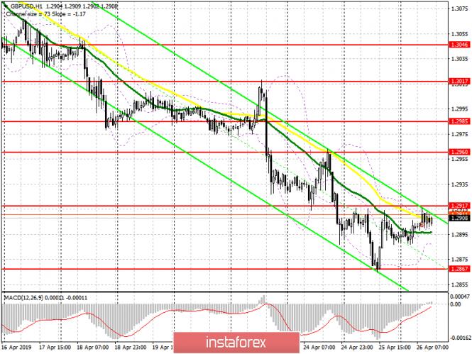 GBP/USD: план на американскую сессию 25 апреля. Продавцы фунта остаются в рынке