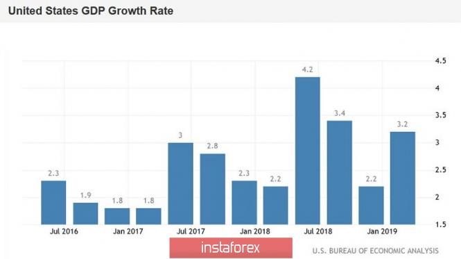 EUR/USD. Отчёт по росту ВВП США: не всё так гладко