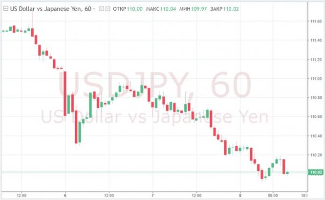 Торговый диспут между Вашингтоном и Пекином задает тон на валютном рынке