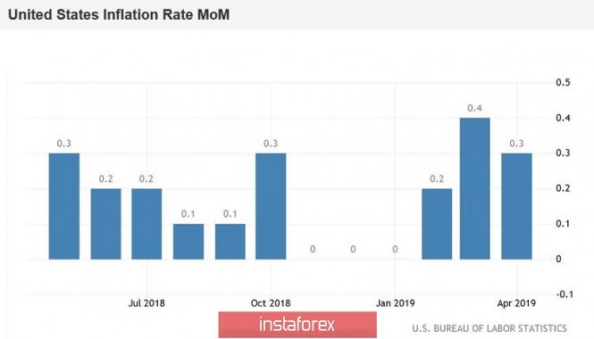 EUR/USD: американская инфляция не помогла доллару