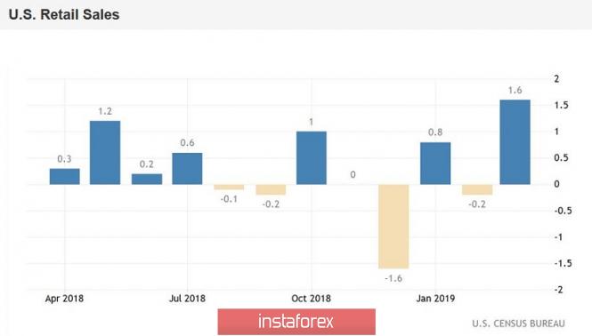 EUR/USD: евро сохраняет потенциал роста. Превью торговой недели