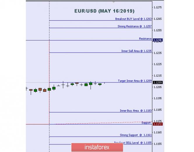 บทวิเคราะห์ทางเทคนิค: ระดับระหว่างวันที่สำคัญของคู่สกุลเงินยูโรและดอลลาร์สหรัฐ (EUR/USD) สำหรับวันที่ 16 เดือนพฤษภาคม ปี 2019