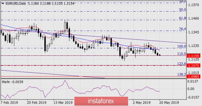 Прогноз по EUR/USD на 20 мая 2019 года
