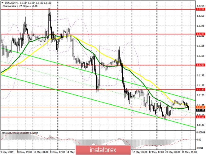 EUR/USD: план на европейскую сессию 21 мая. Евро остается в канале с небольшим преимуществом продавцов
