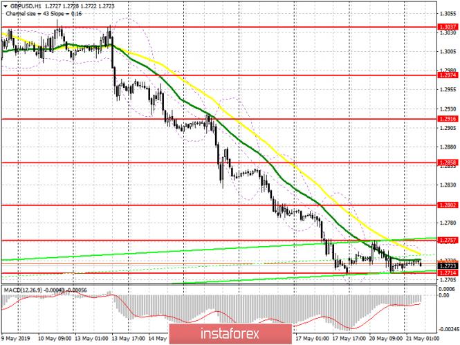 GBP/USD: план на европейскую сессию 21 мая. Фунт готовится к новой волне падения