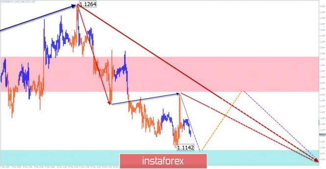 EUR/USD, AUD/USD. Упрощенный волновой анализ и прогноз на 22 мая