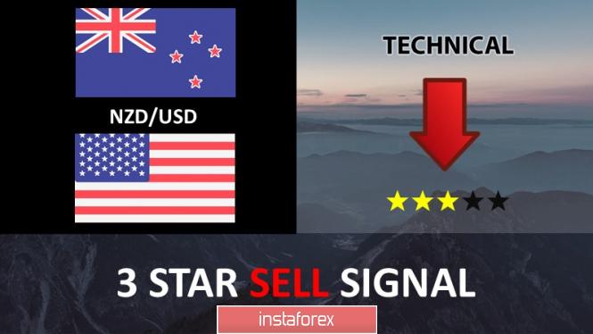 คู่สกุลเงินดอลลาร์นิวซีแลนด์และดอลลาร์สหรัฐ (NZD/USD ) กำลังมุ่งหน้าไปยังแนวรับหลัก!