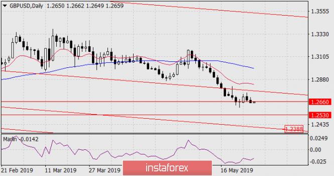 analytics5cee04e3dfc56 - Прогноз по GBP/USD на 29 мая 2019 года