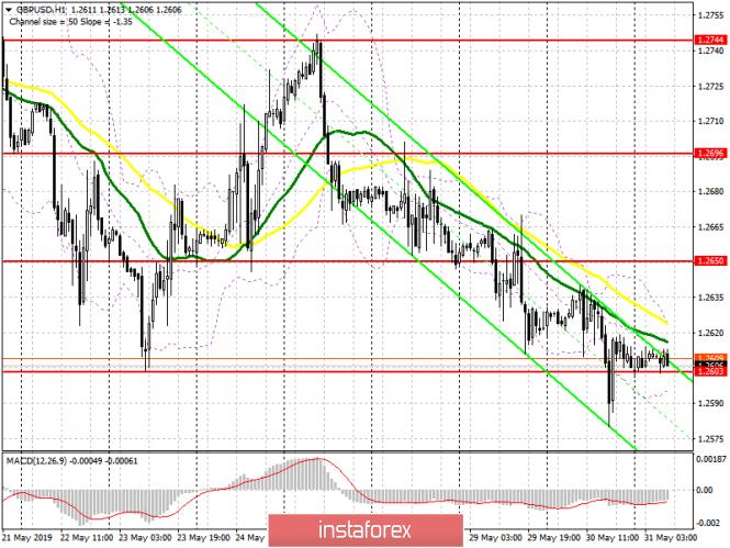 analytics5cf0d468191a1 - GBP/USD: план на европейскую сессию 31 мая.  У медведей не хватило сил для прорыва 1.2603
