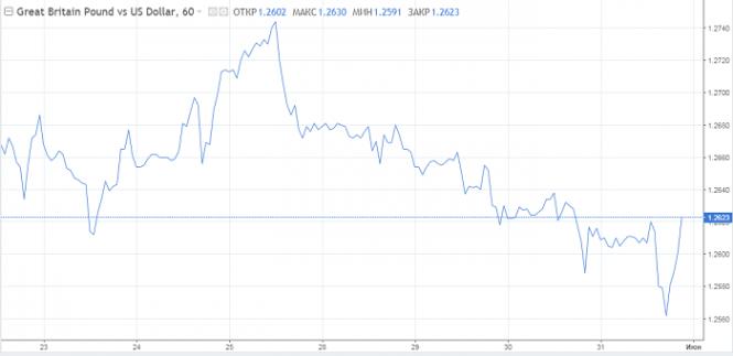 Фунт готовится уйти ниже $1.24 на следующей неделе