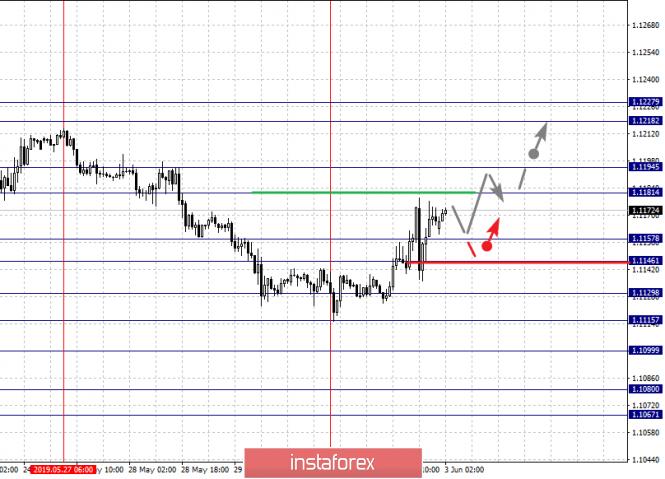analytics5cf46d8b2046e - Фрактальный анализ по основным валютным парам на 3 июня