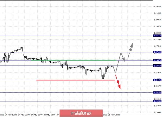analytics5cf46da791748 - Фрактальный анализ по основным валютным парам на 3 июня