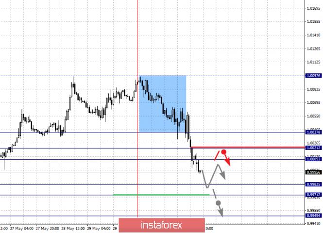 analytics5cf46dc70f4a7 - Фрактальный анализ по основным валютным парам на 3 июня