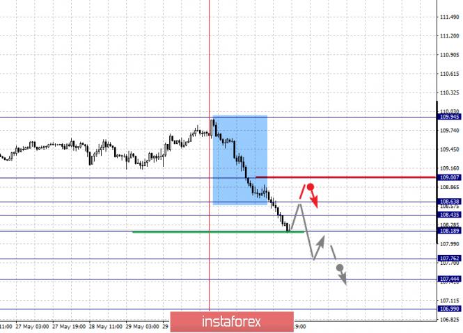analytics5cf46de2daac3 - Фрактальный анализ по основным валютным парам на 3 июня