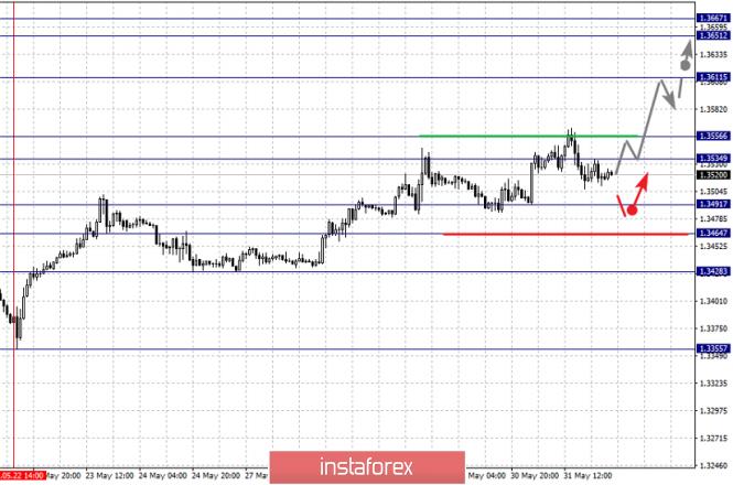 analytics5cf46e04d0fb5 - Фрактальный анализ по основным валютным парам на 3 июня