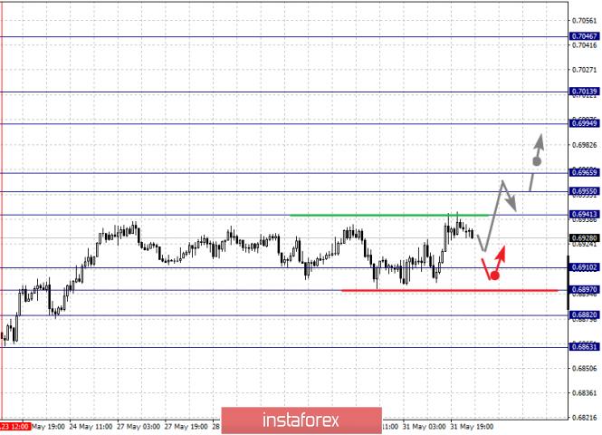 analytics5cf46e22e0d07 - Фрактальный анализ по основным валютным парам на 3 июня