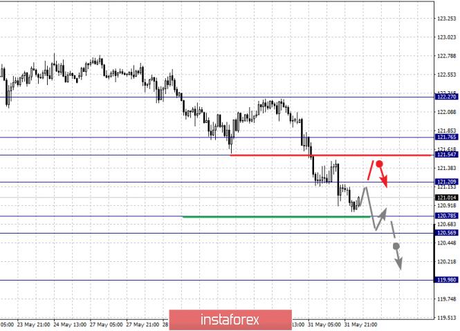 analytics5cf46e4674666 - Фрактальный анализ по основным валютным парам на 3 июня
