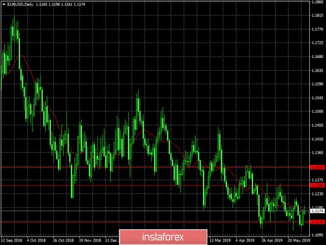 analytics5cf4f129ec76d - Только Поднебесной по силам остановить доллар (недельный обзор EUR/USD и GBP/USD от 03.06.2019)