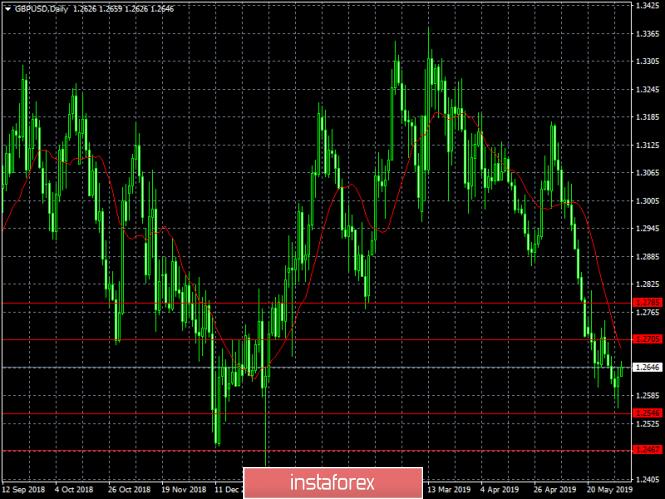 analytics5cf4f13b6a238 - Только Поднебесной по силам остановить доллар (недельный обзор EUR/USD и GBP/USD от 03.06.2019)