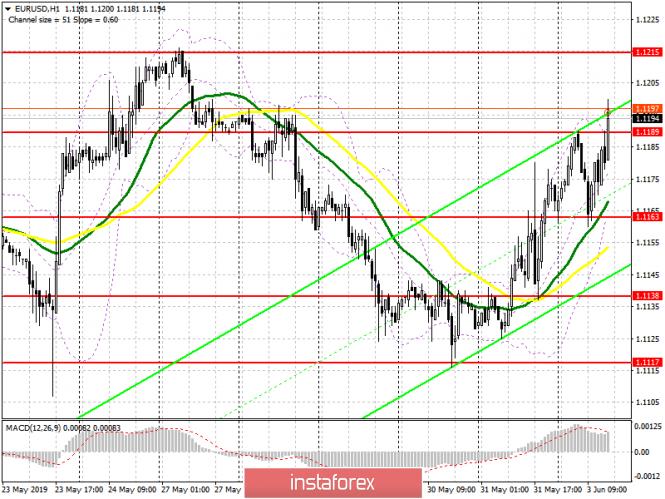 analytics5cf51a6734e42 - EUR/USD: план на американскую сессию 3 июня. Утренняя поддержка 1.1163 отработала, теперь дело за 1.1189